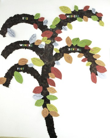 """""""Five branches of Care Tree"""" - Each leaf represents a wish list item that is needed for care in that field."""